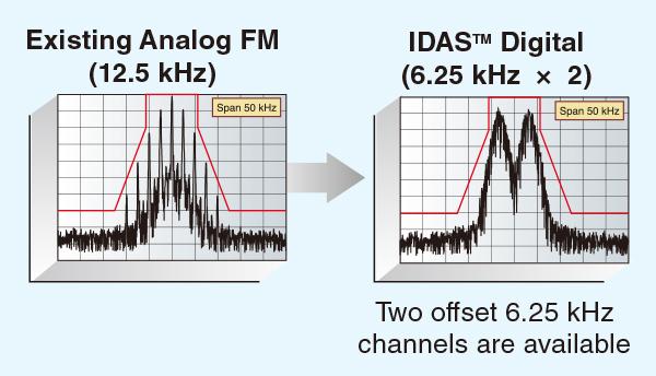 So sánh tín hiệu bộ đàm Analog và bộ đàm kỹ thuật số